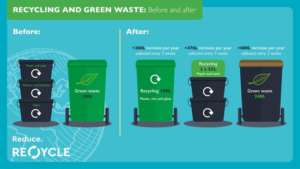 CYC Recycling Survey